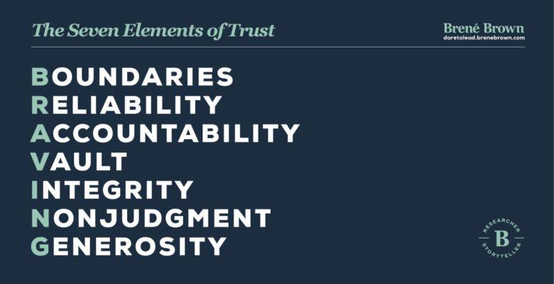 Building BRAVING Trust